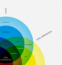 The Designer Guide To Data Visualization [Infographic]