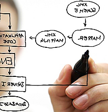 The Web App Development Process Explained In Detail [Infographic]