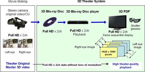 Mind Altering 3-D TV