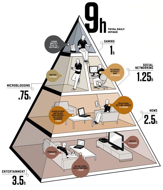 social_media_diet