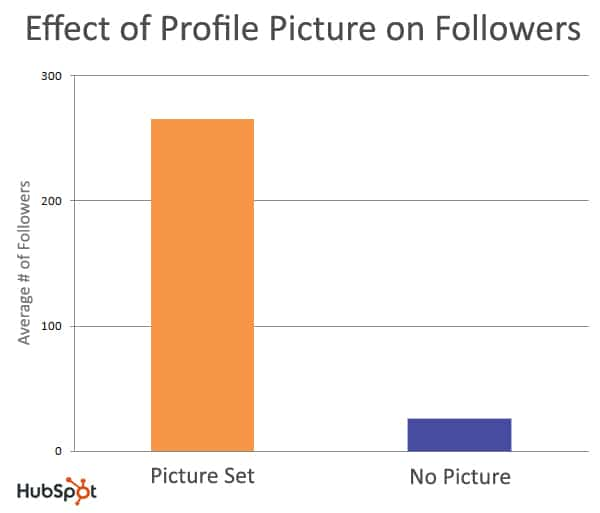 Twitter Profile Picture Or Not? – 10 Times More Followers Awaiting