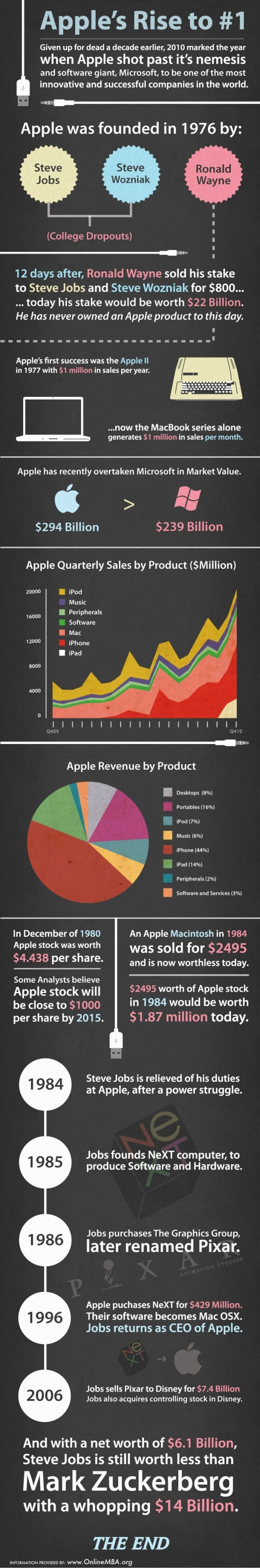 Apple's Rise To Number 1 [Infographic]