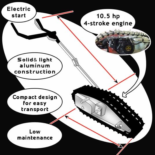 Description of the Mechanics