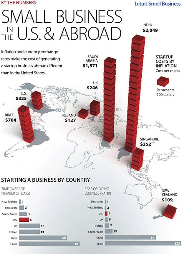 Startup Business by Country