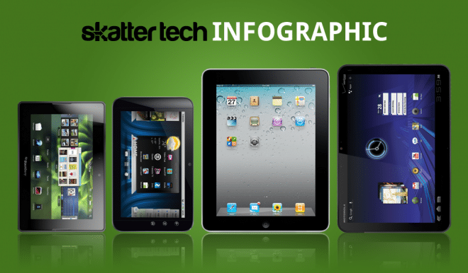 Tablet Wars: A Complete Brand Comparison [Infographic]