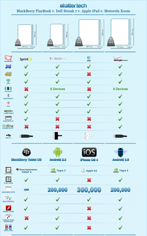 Tablet Model Brand Comparison Sheet