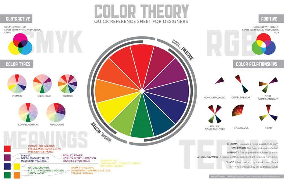 Invaluable Color Guide For Designers