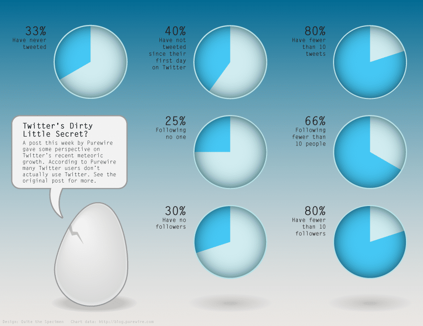 Twitter's Dirty Little Secret… [Infographic]