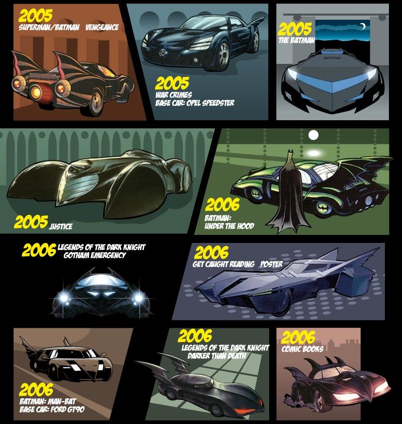 Comic Style Evolution Of Batmobile