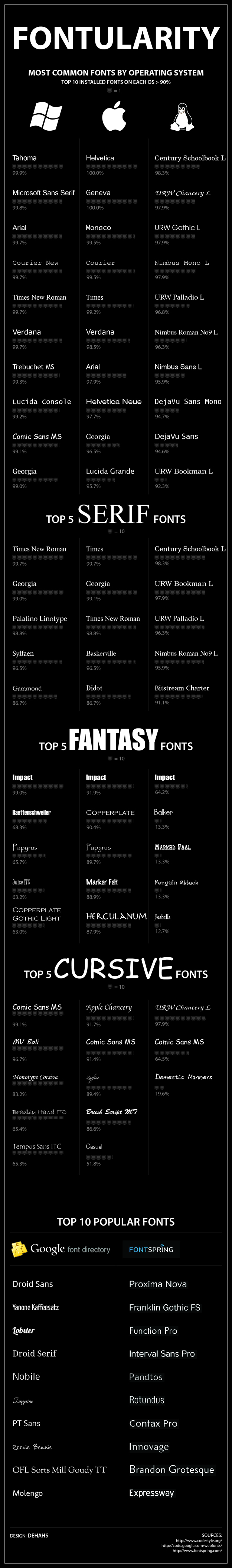 Top Fonts Listed In Categories
