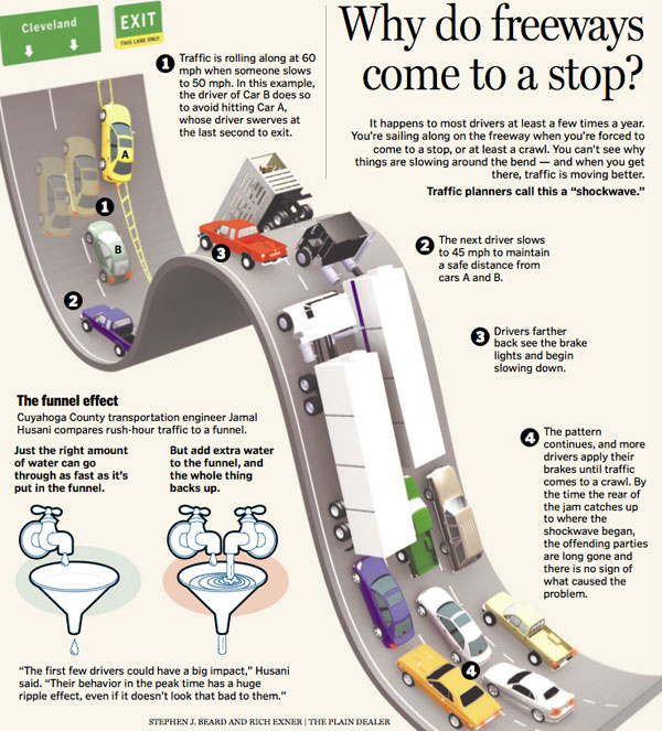 Why Do Freeways Come To A Stop? [Infographic]