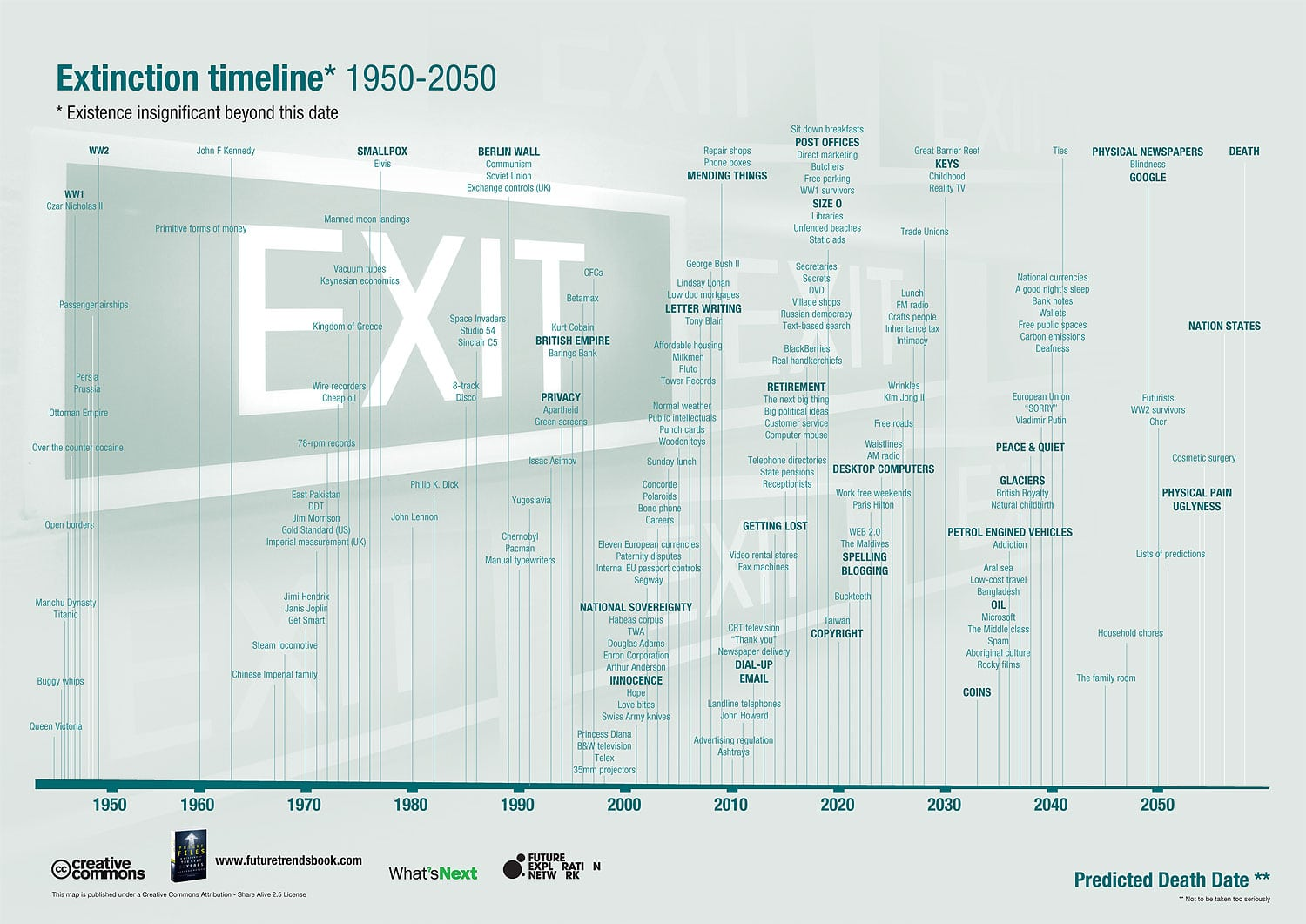 Informative Extinction Map Timeline Infographic