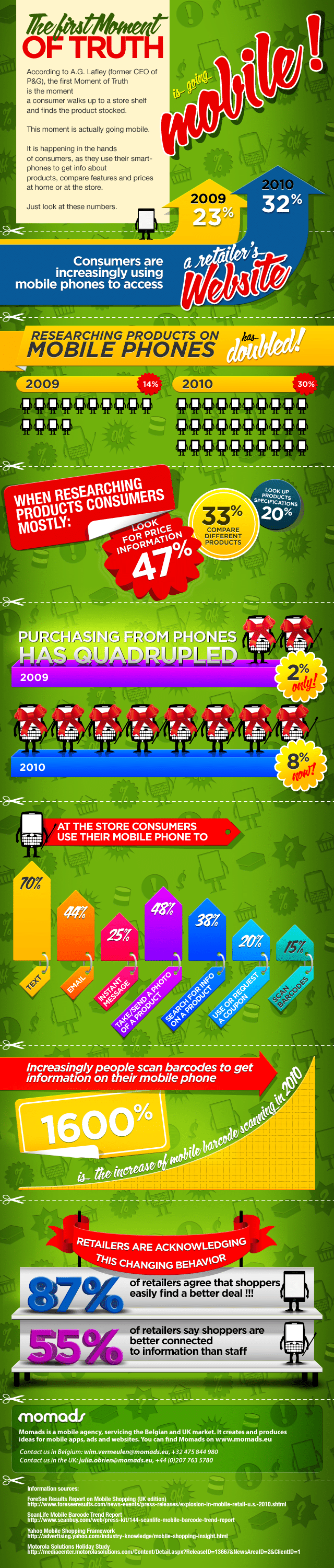 Mobile Servicing And Shopping Infographic