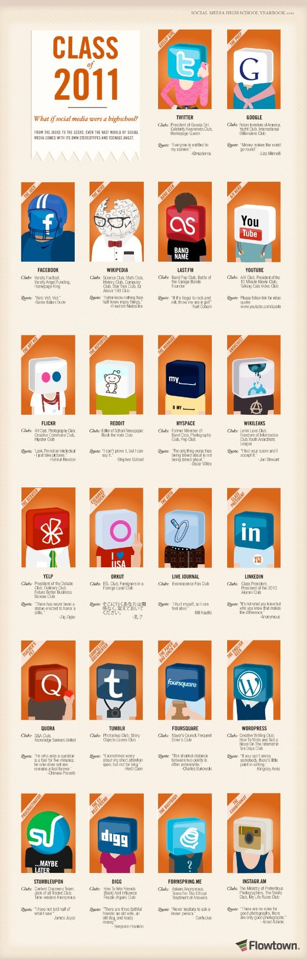 Social Networking Services Highschool Infographic
