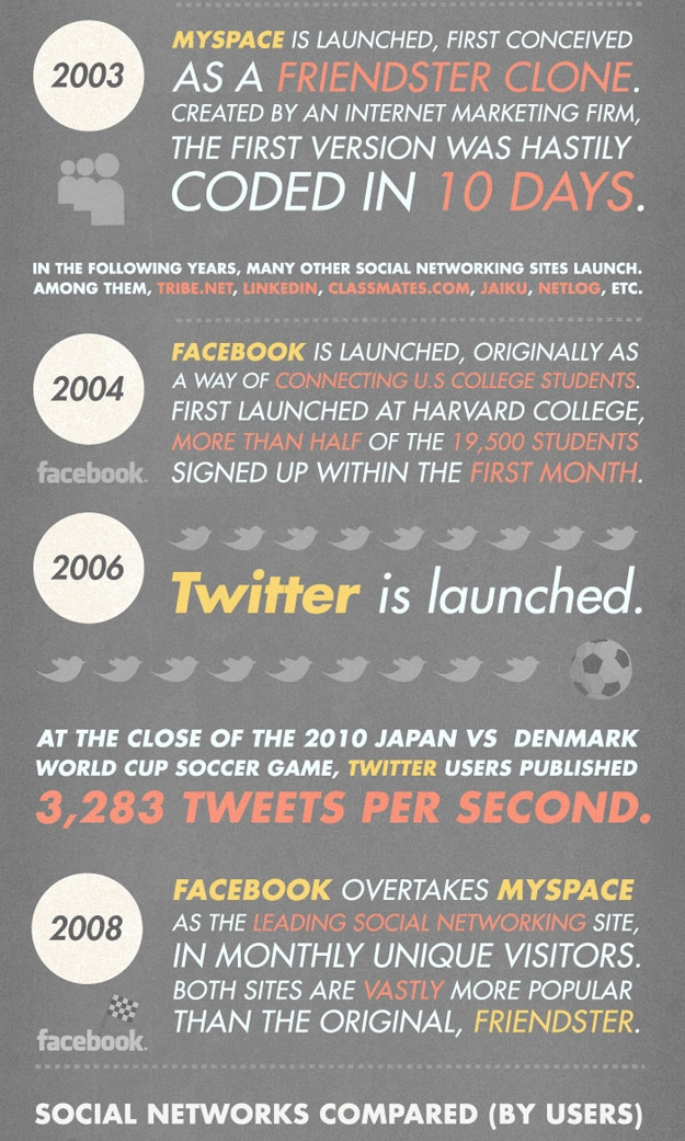 The History Before Facebook Twitter