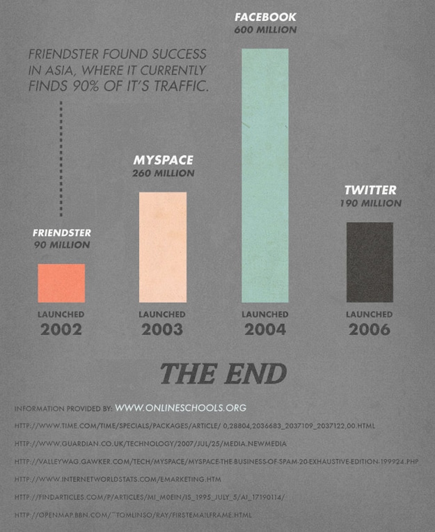 The Social Media World Before Twitter And Facebook [Infographic]
