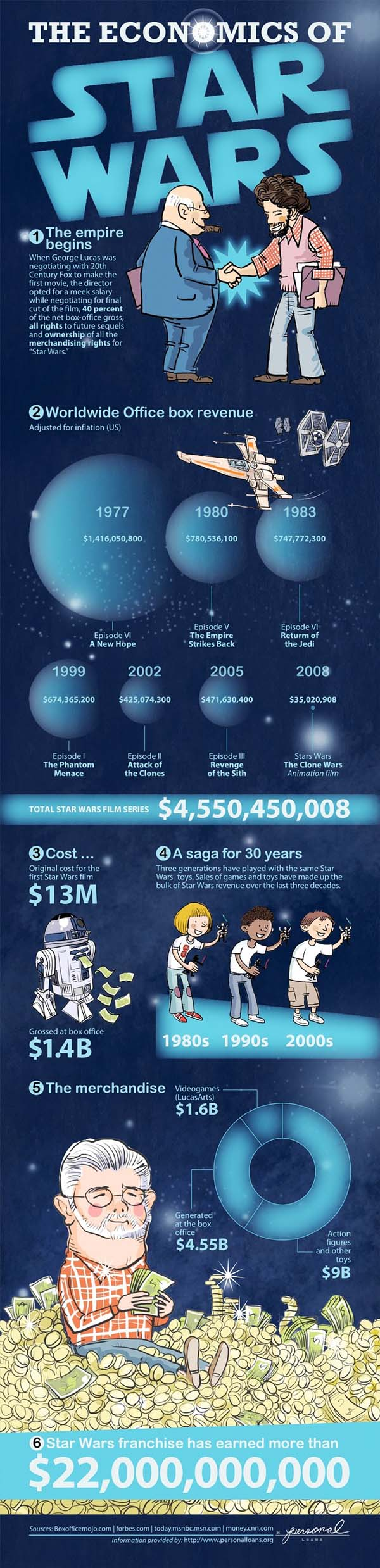 The Economics Of The Star Wars Franchise [Infographic]