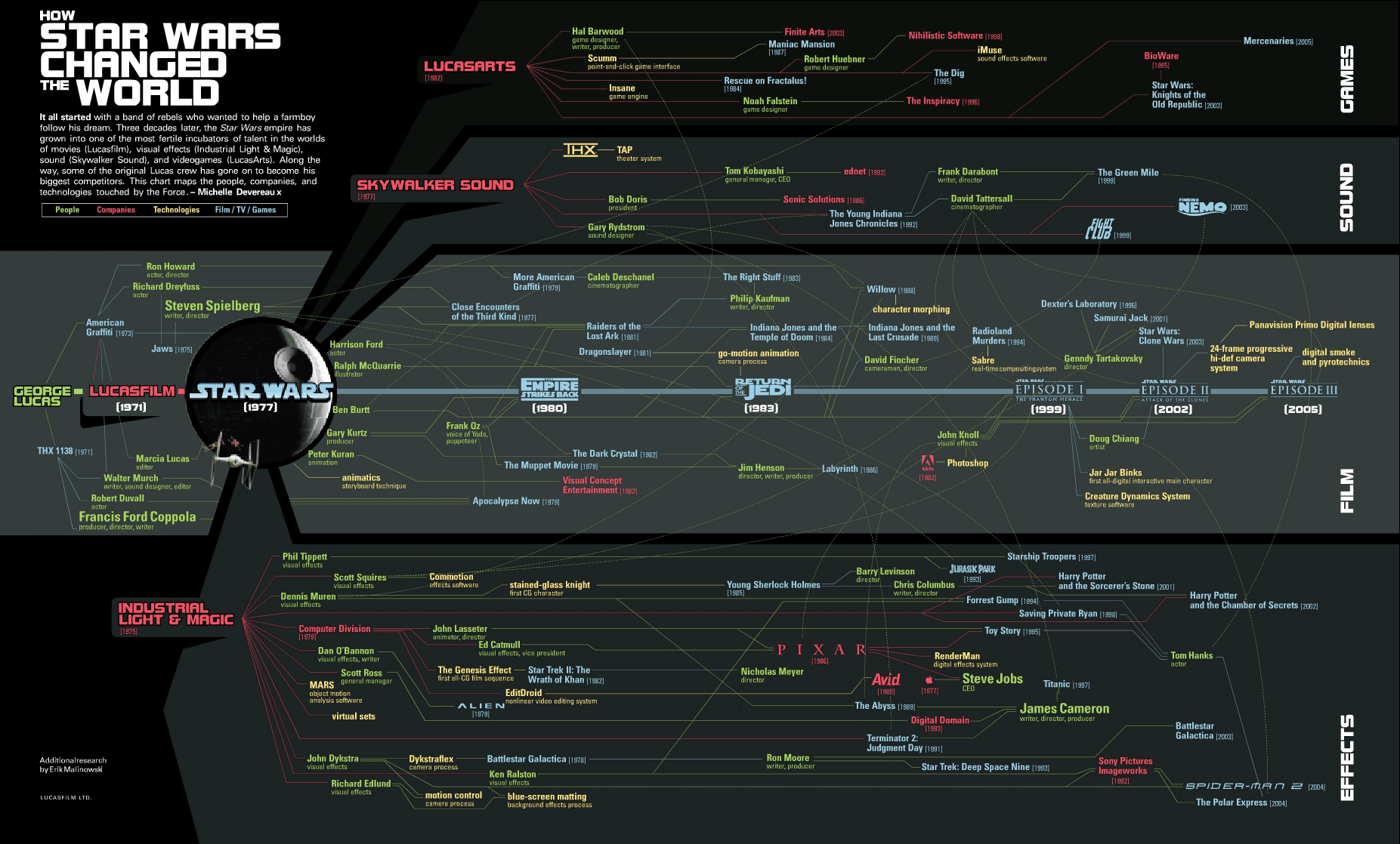 How Star Wars Changed The World [Infographic]