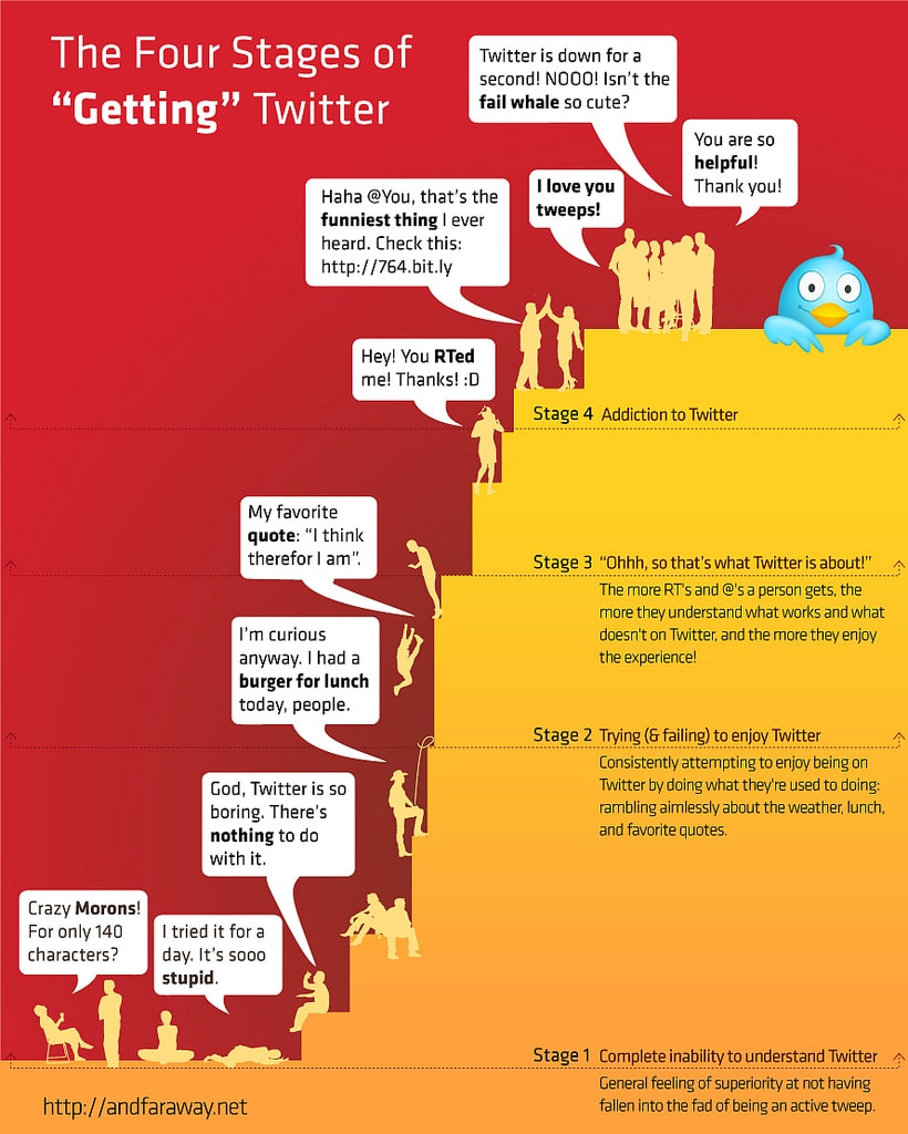 The 4 Stages Of Understanding Twitter [Infographic]