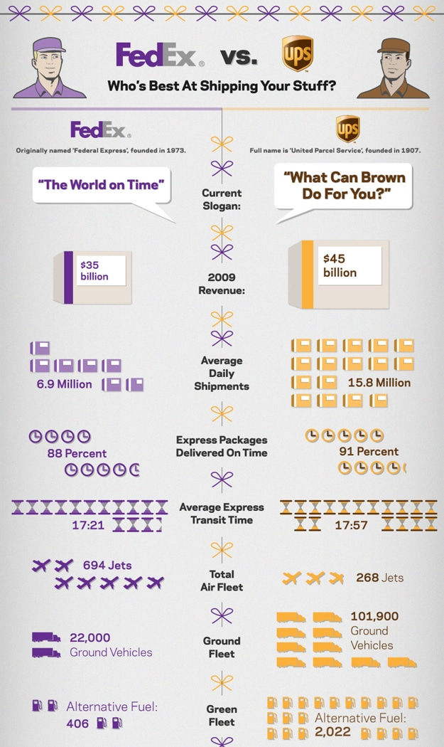 UPS vs. FedEx: Surprising Stats Compared [Infographic]
