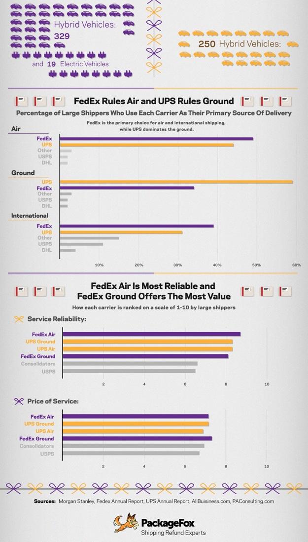 UPS And FedEx Statistics Data