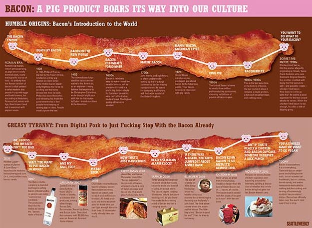 Bacon Lovers: Drool Over Your Bacon's History [Infographic]