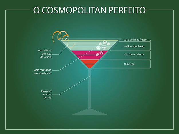 A Perfect Drink Infographic Collection