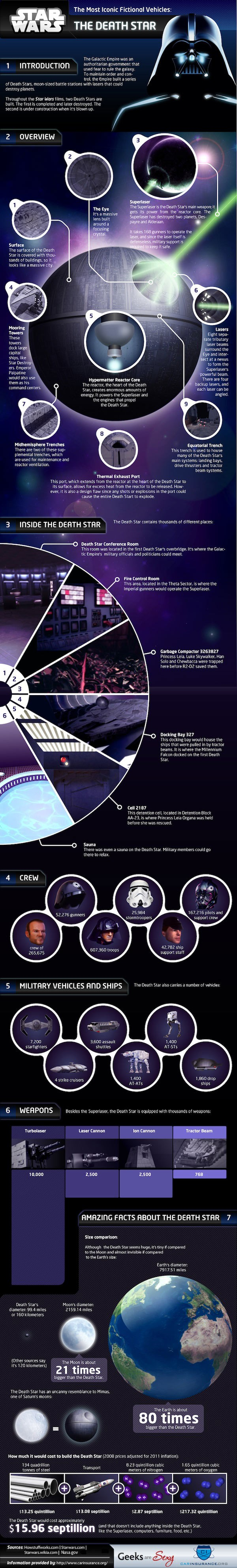 In Depth Death Star Information