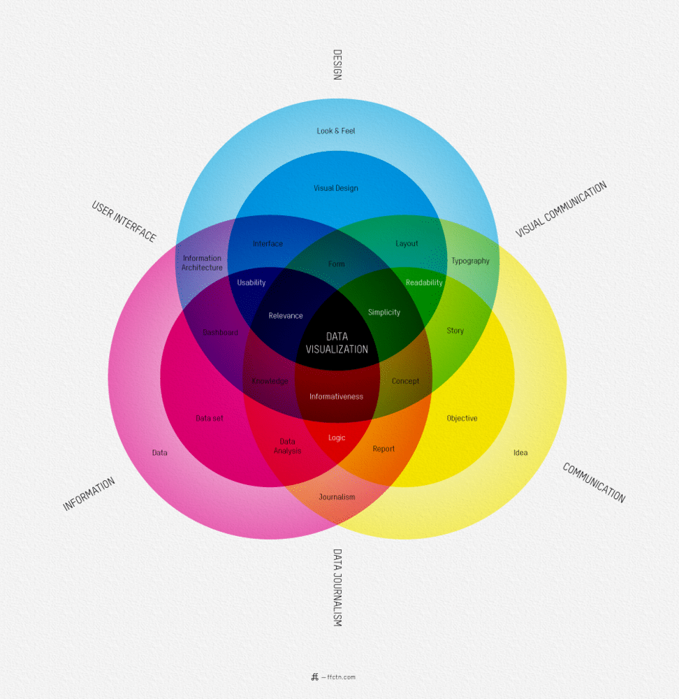 Designer Data Visualization Chart Infographic