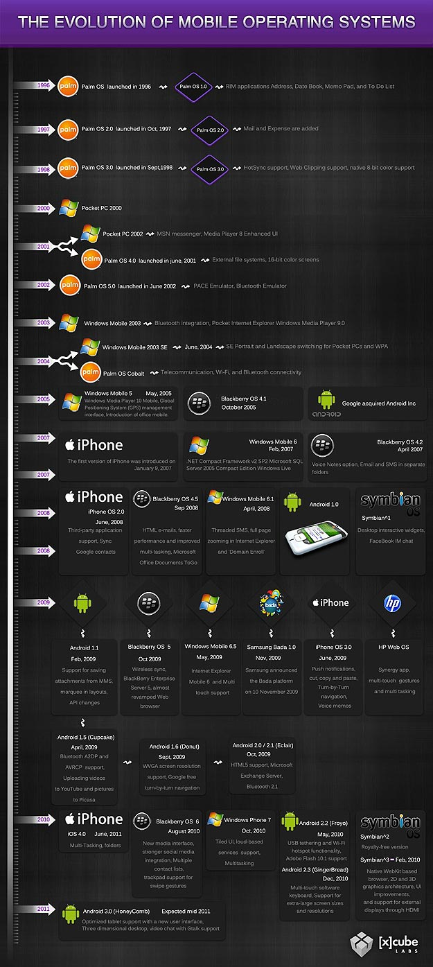 The History of Mobile OS