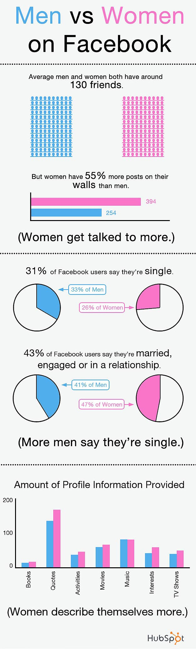 Gender Differences: Men vs. Women on Facebook
