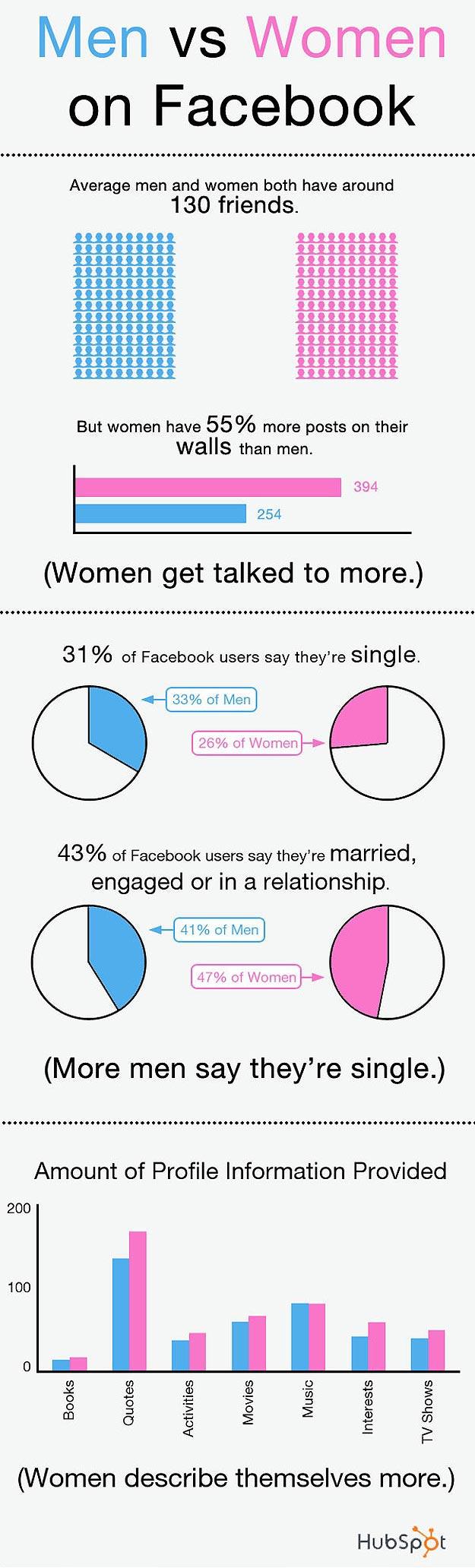 Men vs Women on Facebook
