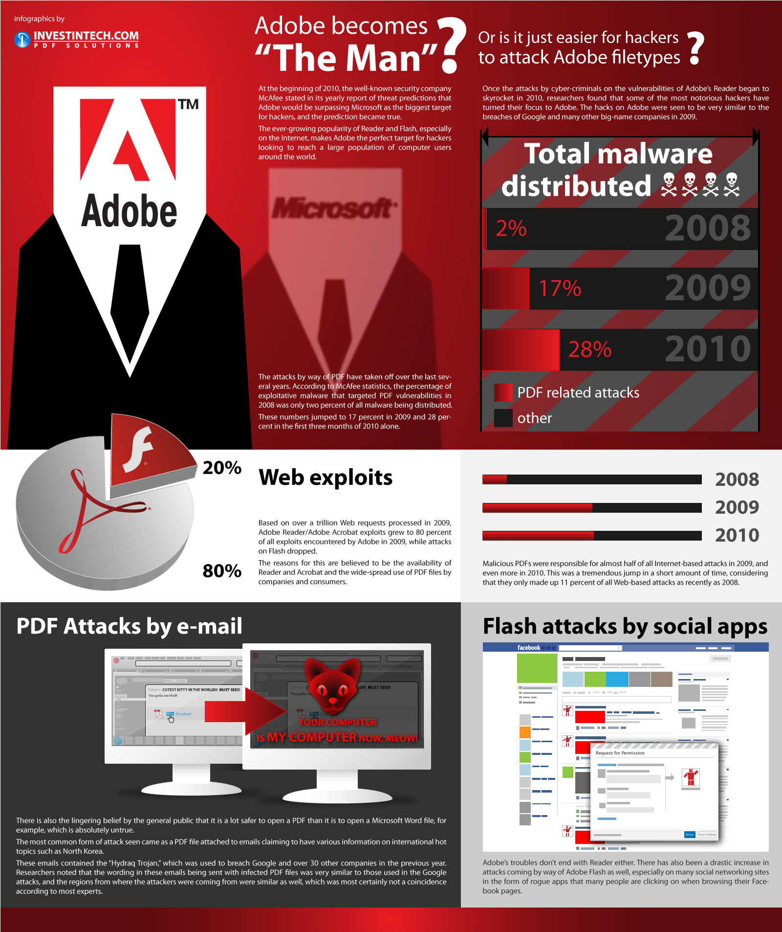 Adobe Filetype Hacker Malware Infographic