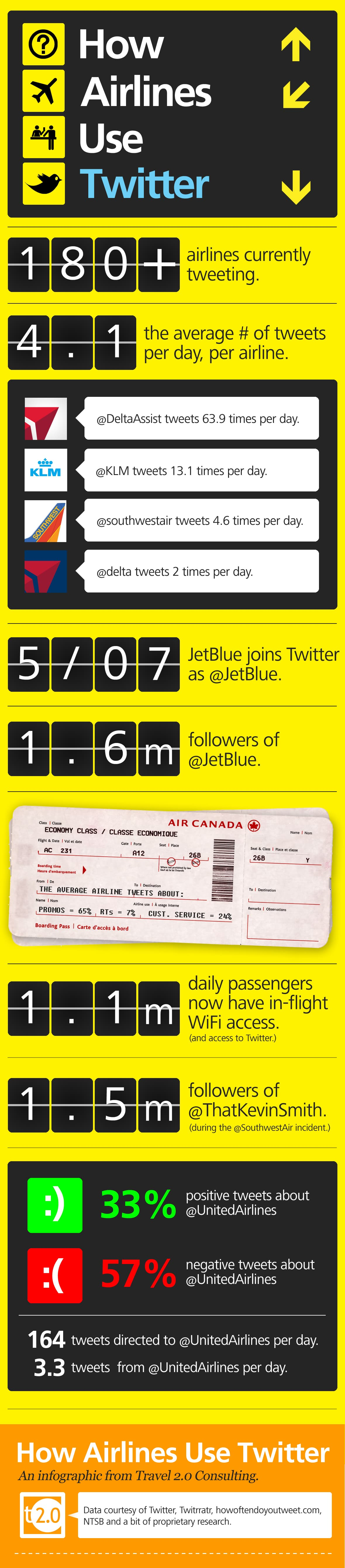 Airlines On Twitter Statistics Infographic