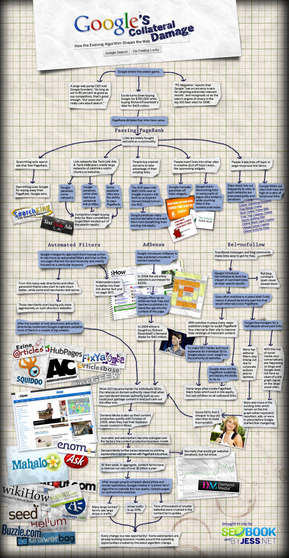 How Google's SEO Algorithm Is Changing The Web [Infographic]