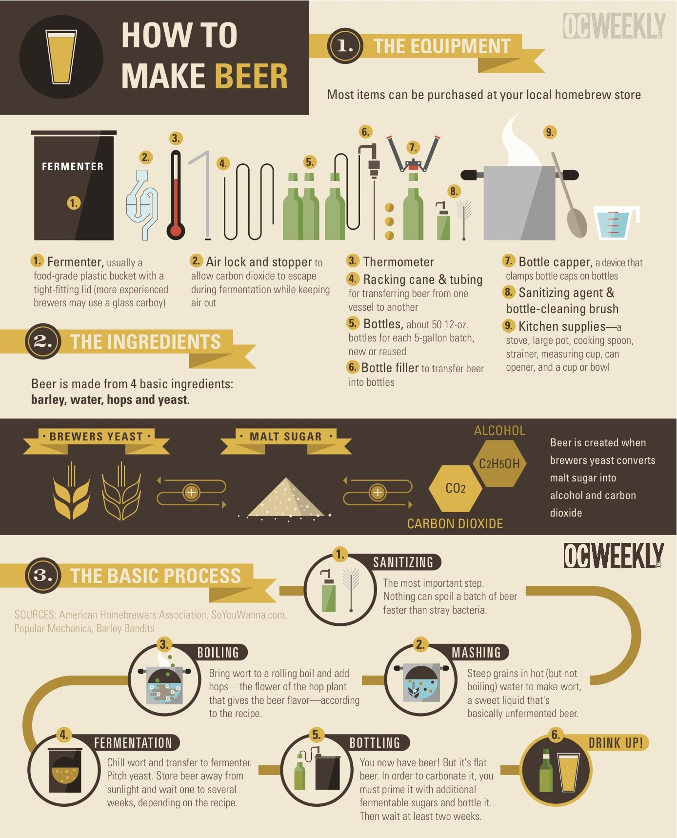 How To Make Beer Infographic
