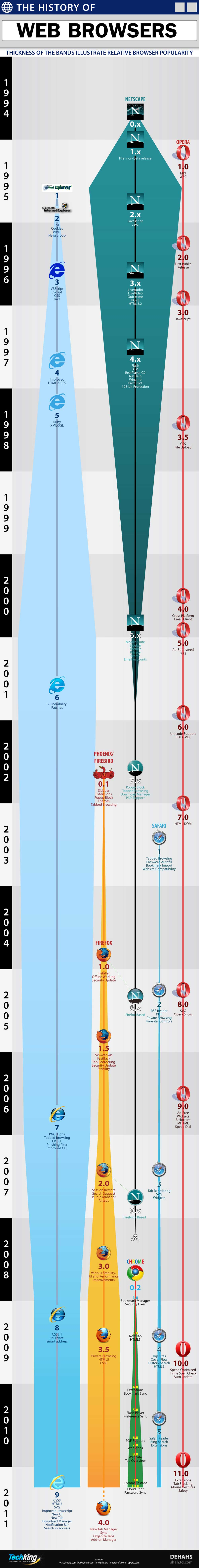 The History Of Web Browsers [Infographic]