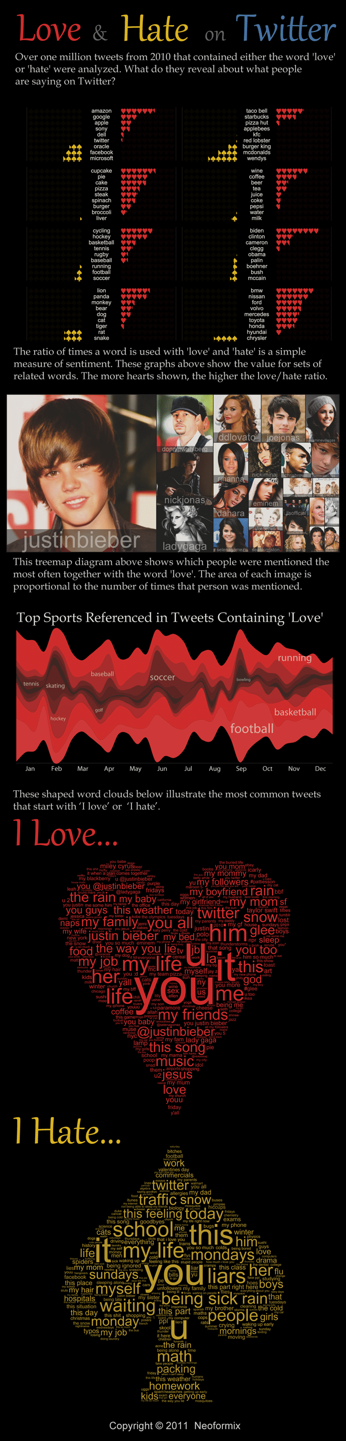 What People Love And Hate On Twitter [Infographic]
