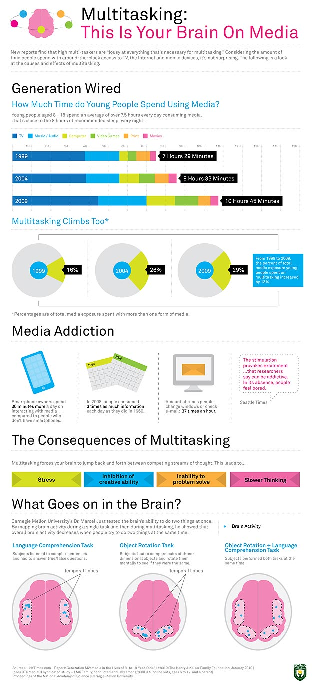 The Effects of Multitasking