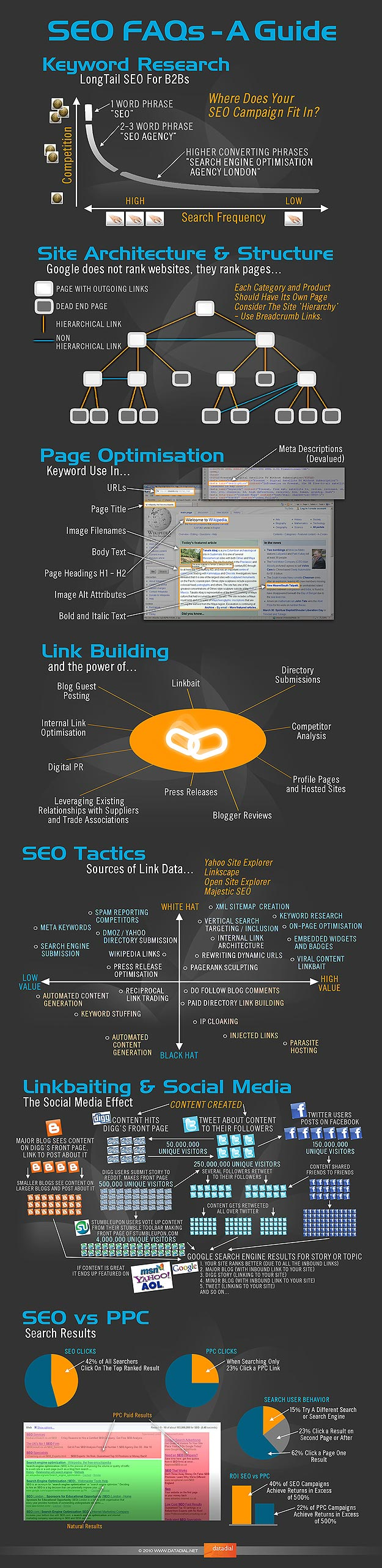 SEO For Dummies: A Beginner's Infographic