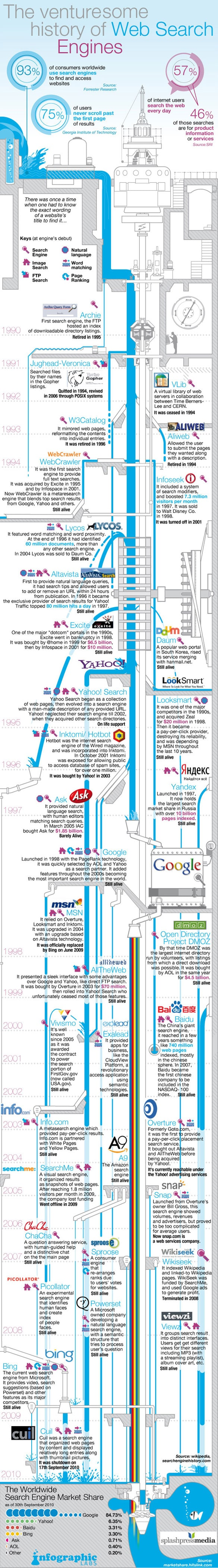 Search Engine History Timeline Infographic