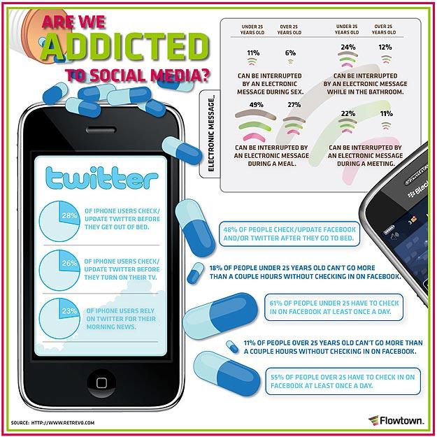 Twitter vs Facebook Infographic