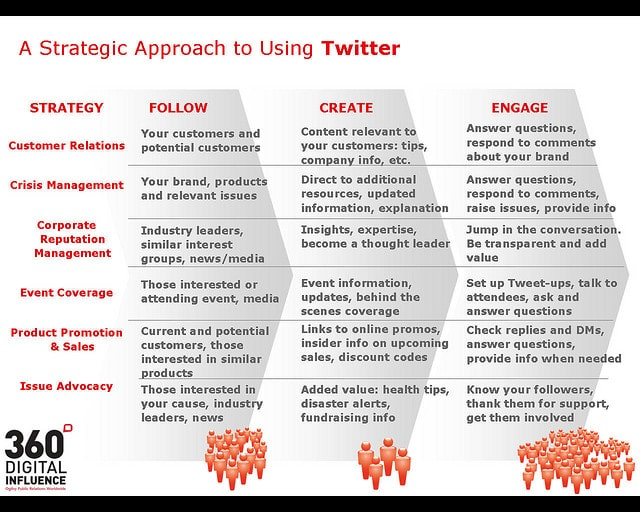 6 Strategic Approaches Using Twitter