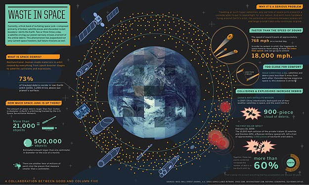 Waste In Space: It's Not Just Earth That Needs Cleaning Up