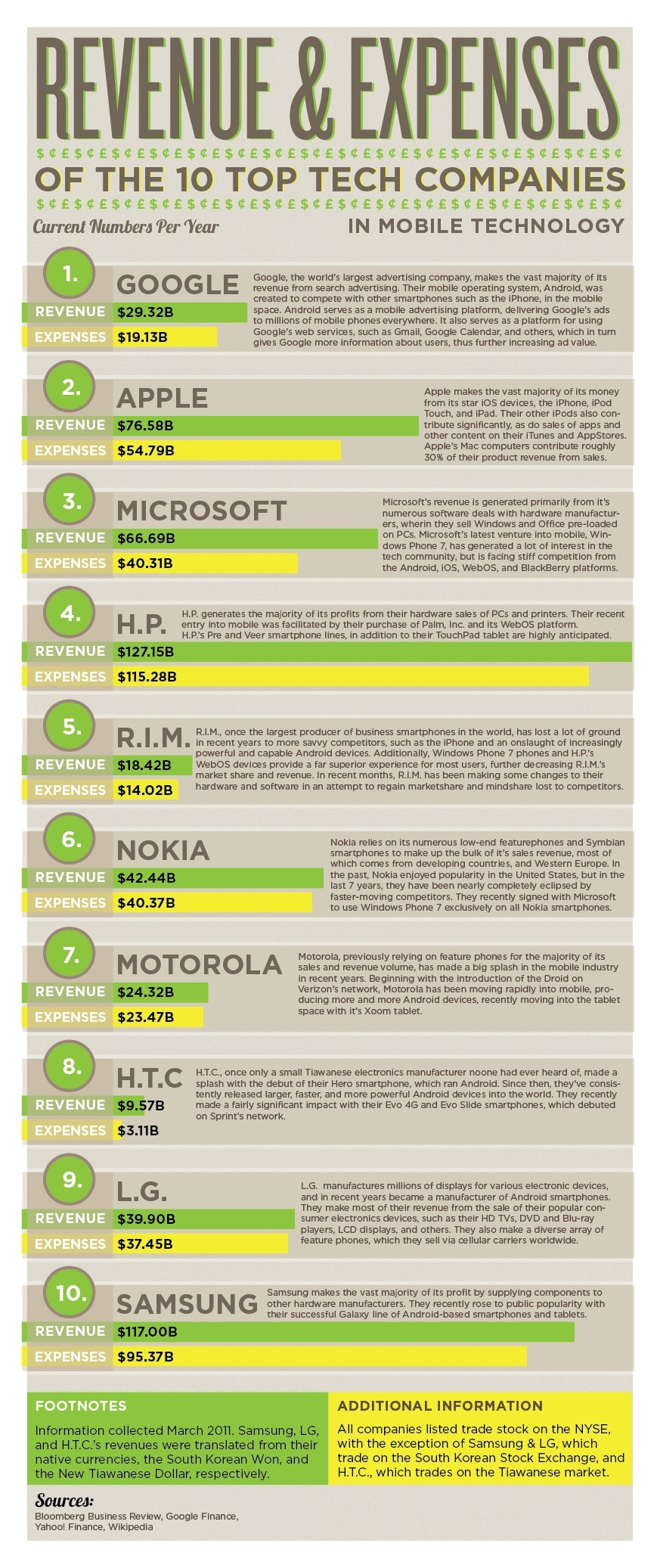 Top 10 Tech Companies: Revenue And Expenses [Infographic]