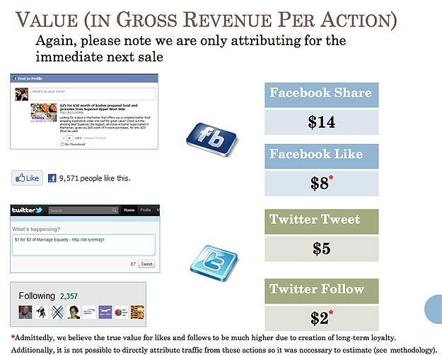 Social Media ROI Dollars