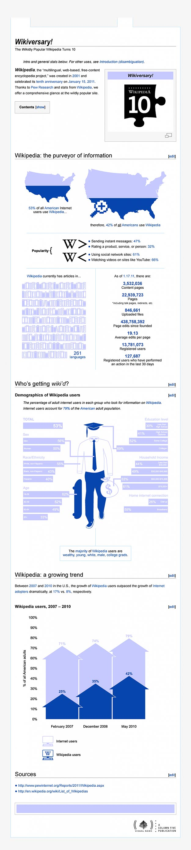 Wikipedia Free Online Encyclopedia Infographic