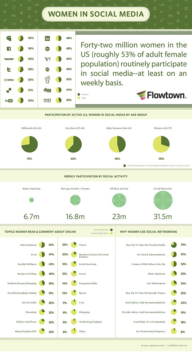 Women and Social Media Infographic
