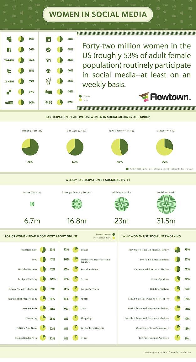 Chicks Rule: Power of Women in Social Media [Infographic]