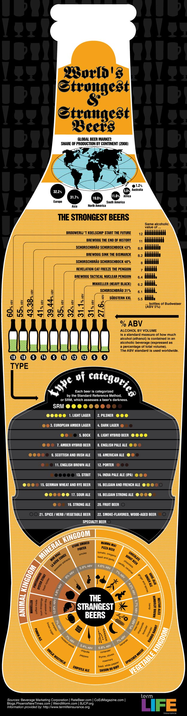 The Most Bizarre and Strongest Beers Ever [Infographic]